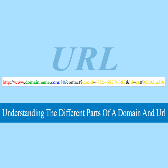 The anatomy of a domain and url